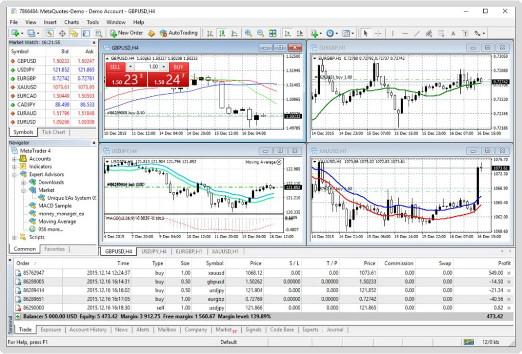 charts-and-indicators-in-metatrader-4